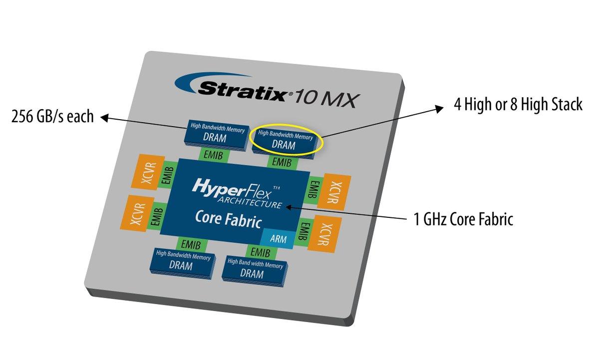 Announcing Stratix 10 MX, delivering 1TB/s memory bandwidth in a single FPGA. https://t.co/VFVbHNo1yW https://t.co/kFIzOTQZ2m