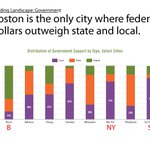 A3 #Boston is the only city where federal dollars outweigh state and local funding. Source: @bostonfdn #bosartschat https://t.co/jmTrx7qVRO
