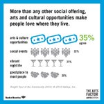 A3 Investment in #bosarts has ROI on intellectual capital, retaining skilled workforce. #theartsfactor #bosartschat https://t.co/1TLc9fM4UE