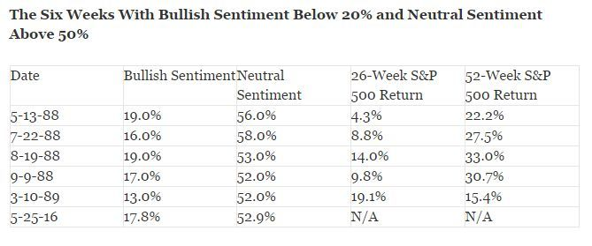 It's very rare to see optimism below 20% & neutral above 50% https://t.co/qo8u4p7X7T https://t.co/sm3lBAlIse