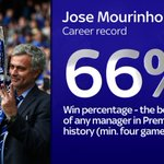 We chart Mourinhos success in numbers on #SSNHQ this evening. Full story on his appointment https://t.co/dETsC7tmXu https://t.co/hoQyGMOGzH