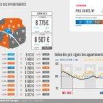 Prix signé/m² à #Paris : 8507€, stable sur un an, les détails ➡ https://t.co/Yh9AnyoVIX #LPISeLoger #immobilier https://t.co/HHnzyORkmL