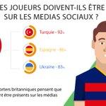 Pour 53% des supporters français les joueurs devraient être présents sur les medias sociaux. https://t.co/FUKmYsl794 https://t.co/g3pRT3sEQB