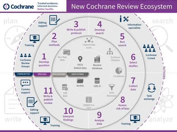 Introducing the #CochraneReview Ecosystem - a comprehensive visual overview: https://t.co/OVwbzRC8od #cochraneauthor https://t.co/tmo9Jz5i2j