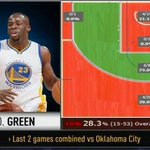 Stephen Curry & Draymond Greens combined shot chart through last 2 games of #NBAPlayoffs: https://t.co/zy7lER1Kjn