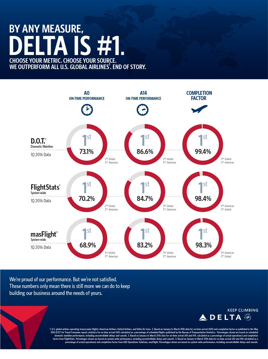 .@Delta expands Operational Performance Commitment | Delta News Hub