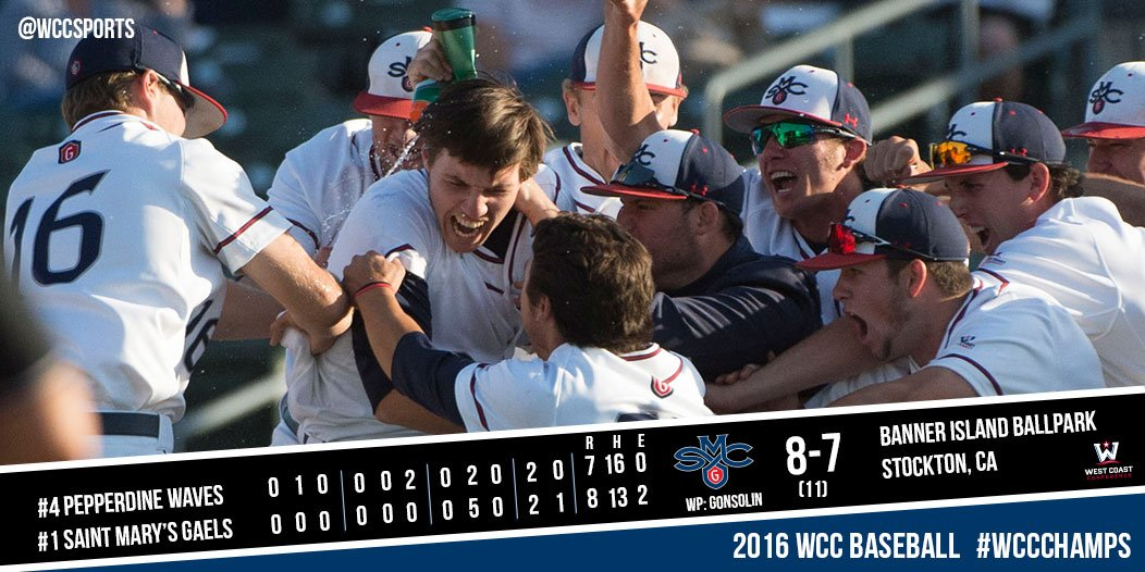 BASE | Top-seed @smcgaels takes an 8-7 (11) win vs Pepperdine in the #WCCchamps opener on Zach Kirtley's walkoff hit https://t.co/aASBH0E1MV