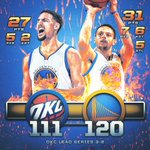 Curry (31) & Thompson (27) help @warriors cut the series deficit to 3-2! #WARRIORSvTHUNDER https://t.co/8LLd5rcVDG