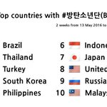 [INFO] Top countries w/ #방탄소년단 hashtag from May 13~26. Top 5. Philippines! Leggo, PH A.R.M.Ys! #LoveBTS ???????? https://t.co/ioEhwRVSd9