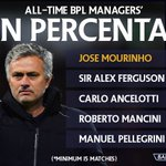 The new @ManUtd manager is no stranger to #BPL success... https://t.co/ibzgX4E1IQ