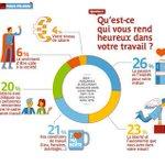 [#RH] Quest-ce qui rend les salariés heureux dans leur travail ? #Infographie #BonheurAuTravail https://t.co/aE4vCFkNxw
