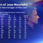 Following his appointment as @ManUtd manager, here's a look at Jose Mourinho's Premier League record #mufc https://t.co/XiI6zr47Gv