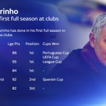 Here's how Jose Mourinho has fared in his first full season in charge of his previous clubs #mufc https://t.co/fsdac3yEsM