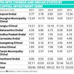 FDI into Chinese and Indian states - Gujarat leads Shanghai Municipality   v @fDiMagazine https://t.co/QyI2bAjqN1