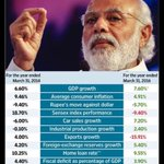 According to Wall Street survey on all parameters Modi Govt has scored higher than UPA #NamoBestPMever https://t.co/eJpD6HpSym