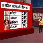 AAP has definitely run out of Media funds???? ABP News giving real numbers. #NamoBestPMEver https://t.co/nUdrUjxd4t
