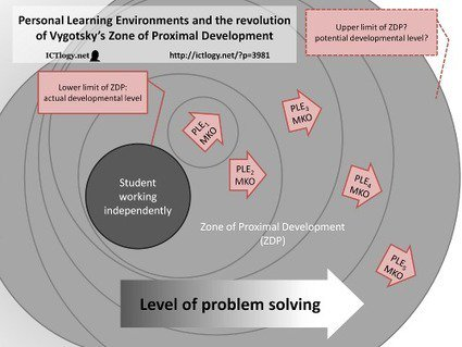 PLE and the revolution of Vygotsky's Zone of Proximal Development: https://t.co/BLnyBeWYhK ı By: @ictlogist https://t.co/Q6Qo1v2ZlA