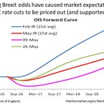 #BOE rate cuts priced out & £ up on lower #Brexit odds, although #MPC didnt recognise #Brexit rates impacts in IR https://t.co/b7WmkZ3mx4