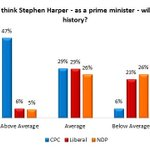 How Canadians say theyll remember Stephen Harper: https://t.co/wPgKWoJtIz #cdnpoli #CPC16 https://t.co/T8dyuITeqv