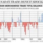 #ThankYouStephenHarper for the WORST trade deficits in Canadian history. #cdnpoli #StopTPP #CETA #WTO #FIPA etc... https://t.co/MRtcr5tvIa