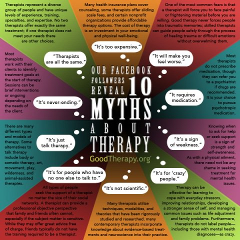 These top 10 myths of #therapy were compiled by our social media audience! Any to add? https://t.co/XTYaxIHvt6