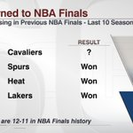The Cavaliers are 4th team in last 10 years to return to NBA Finals after losing in NBA Finals the previous season https://t.co/m12wcutQVR
