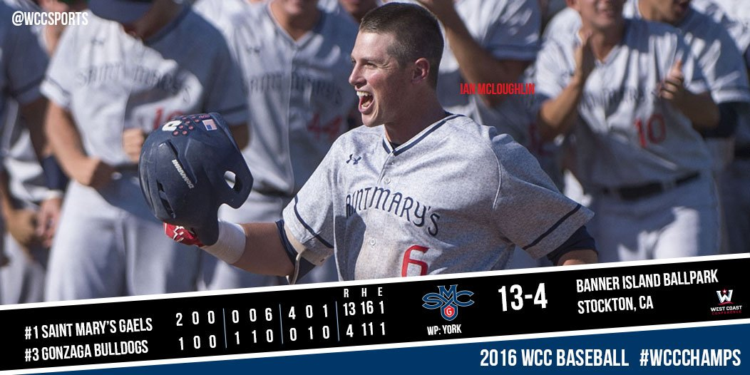 BASE | Offensive Explosion! @smcgaels explode for 16 hits in a 13-4 win vs Gonzaga to move to the final. #WCCchamps https://t.co/sJ3A3mb5CE