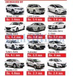 How vehicles prices have changed after the tax #SriLanka @road_lk https://t.co/6FVPsKQRWX