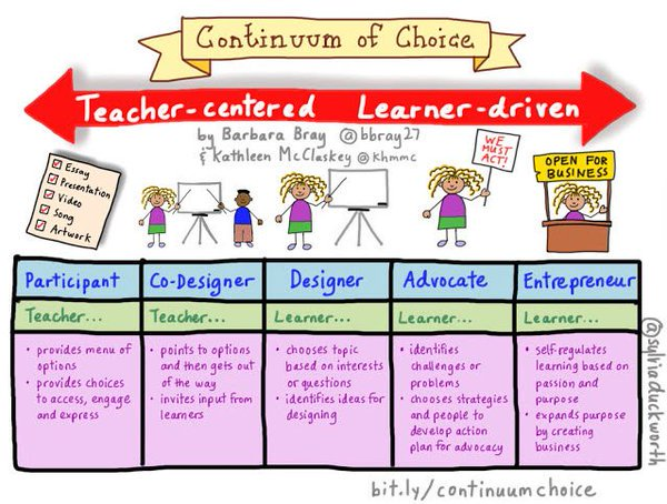 Continuum of Choice Moving from teacher-centered to learner-driven.via @bbray27 @khmmc @sylviaduckworth #SatchatHack https://t.co/LIwIsjo4Nb