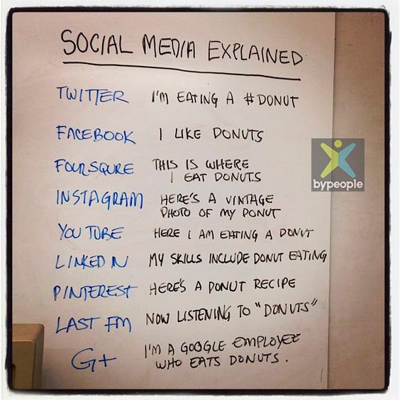 A nice explanation of Social Media... By the way, check this collection of social plugins! https://t.co/FjqB5i7huO https://t.co/mSlqsxGpXf