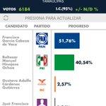 Actualización 28/05/16 5.39 pm   @VisorElectoral > #Tamaulipas > Gobernador #Tampico #Reynosa #Matamoros #CdVictoria https://t.co/aknQzDGzg8