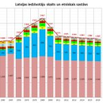 Latvijas iedzīvotāju skaits un etniskais sastāvs 1920.-2016.g. https://t.co/R4xwIerp5X