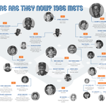 See what your 1986 #Mets are up to now in this >> https://t.co/1pyhVD12x3 #Mets86 https://t.co/XwxMNQGgXP