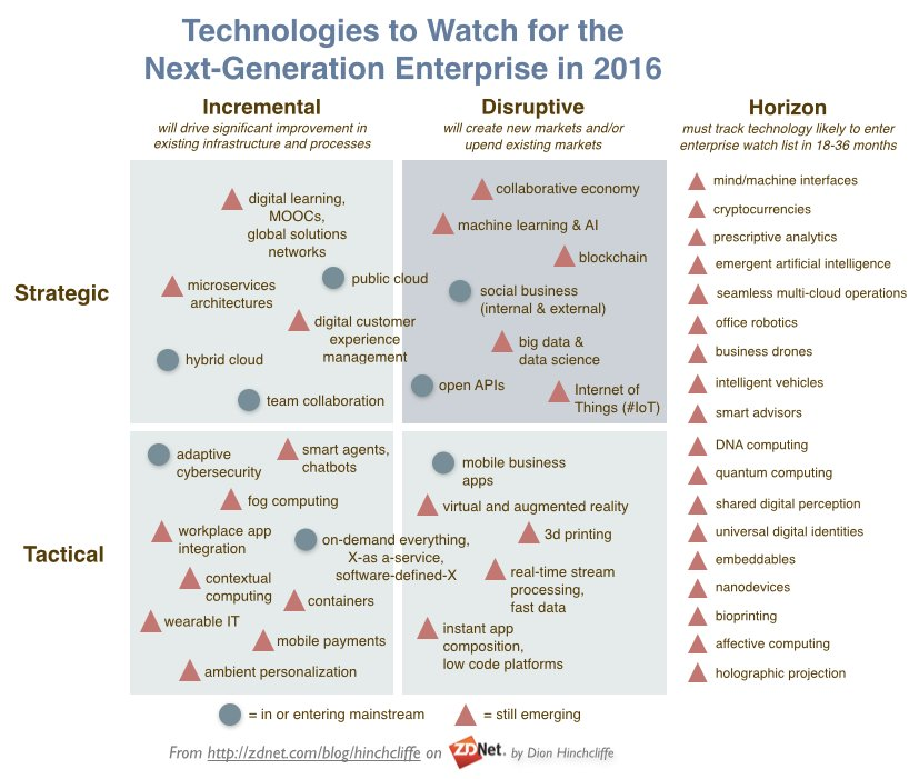 New Post: The enterprise #tech to watch in 2016 https://t.co/FMQFsb5oMi #cloud #socbiz #cx #dx #mobile #bigdata #cio https://t.co/8yz9A75PNS