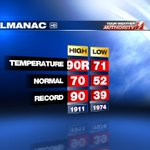 Erie has tied a 105 year old record high of 90° today! https://t.co/6HkoDU6jZ5