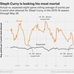 Since his return, Steph has been getting Steph looks but hasnt been getting Steph makes: https://t.co/aJMKXcyl05 https://t.co/X3KPcF9mGB