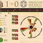 #PorSiNoLoViste. @miseleccionmx agarra confianza rumbo a #CopaAmericaCentenario con triunfo vs #Paraguay. https://t.co/HrIvZ1AeJT
