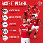 Revealed: our fastest players in 2015/16. https://t.co/9t0qBqOIfF #mufc https://t.co/PIs7srQWKy
