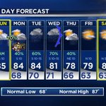 #7DayForecast: Next round of rain & storms arrives late tonight. Tue & Wed will be stormy too. Dry late week. #dfwwx https://t.co/fH1vSL8Y5k