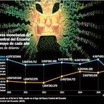 El uso de dinero electrónico se debate en Ecuador, un país dolarizado. ► https://t.co/ojM3Vma6HM https://t.co/xwJ6AjMGIY