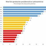 [HOY] El Presidente Medina es el mandatario mejor valorado de Latinoamérica. @PresidenciaRD @DaniloMedina https://t.co/AgNIN8ugBT