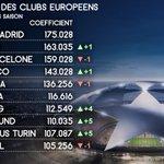 LUEFA a mis à jour le classement des clubs européens. Paris, Dortmund et la Juventus intègrent le Top 10 ! https://t.co/VBDAHj4Iuw