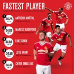 Fastest players this season. #MUFC https://t.co/MK6h6mPZGr