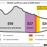 Super clanek o rozdeleni $ z tenisek Adidas a Nike. Na $100 botou Adidas získá $2 a Nike $5. https://t.co/ymxXksShqC https://t.co/ndwryvP8bJ