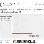Gráfica facilitada por Rajoy. https://t.co/6XPwMJXKxP