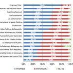 Vea en el siguiente link evaluación de Hinterlaces sobre la Asamblea Nacional: https://t.co/D7qEdXj4lh https://t.co/Z0fKBiKAVB