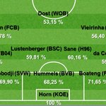 71.65 - @JB17Official (@FCBayern, @DFB_Team) war der beste Zweikämpfer in der vergangenen BL Saison. Fels. https://t.co/QAxWKZfFG2