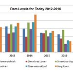 Current #damlevels in #capetown #savewater https://t.co/gBZSznrp1A