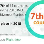 Ireland moves up the World Competitiveness Rankings - https://t.co/xEp0SN5mTP #WhyIreland https://t.co/VOpuXG77Ur
