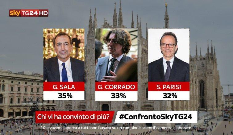 #ConfrontoSkyTG24